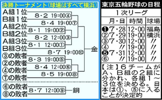 オリンピック 野球 日程